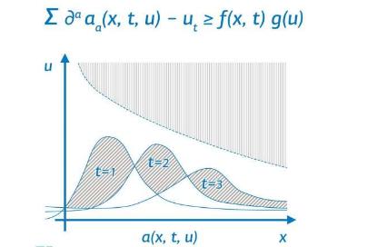 数学家发现稳定高阶微分不等式的条件